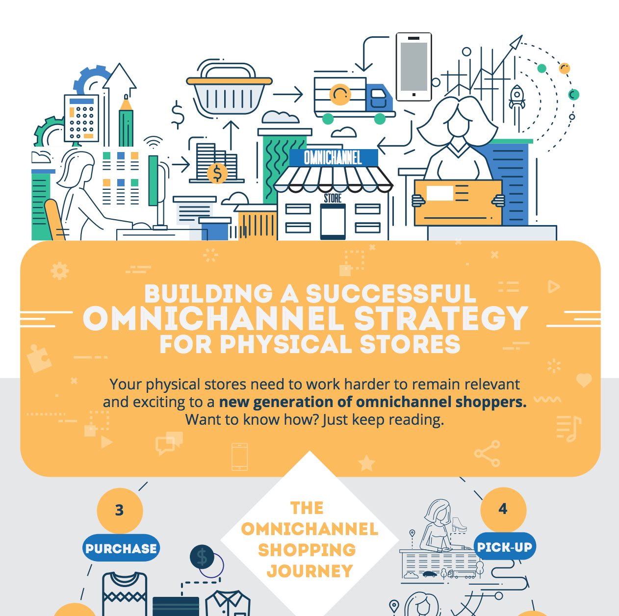 Infographic_Building successful omnichannel strategy for physical stores_EN.png